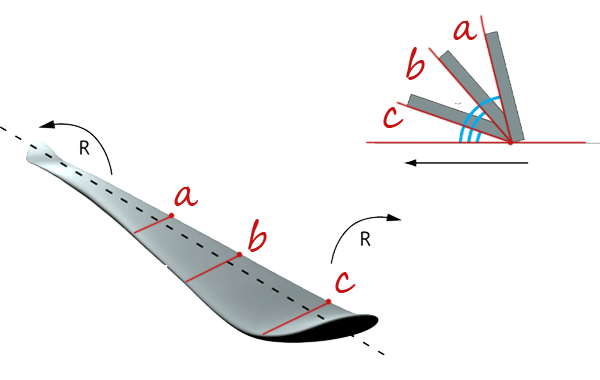 snowboard torsion flex